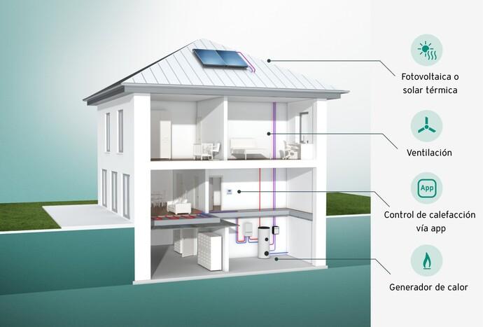 Gráfico del sistema de una casa mostrando las posibilidades de sistemas de climatización modernos.